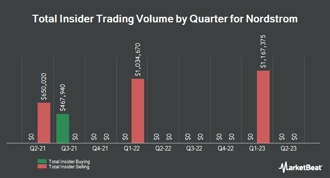 Insider Trades by Quarter for Nordstrom (NYSE:JWN)