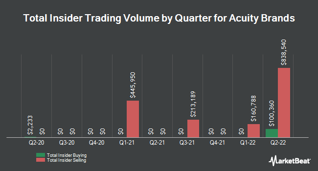 Insider Trading History for Acuity Brands (NYSE:AYI)