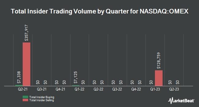 Insider Trades by Quarter for Odyssey Marine Exploration (NASDAQ:OMEX)