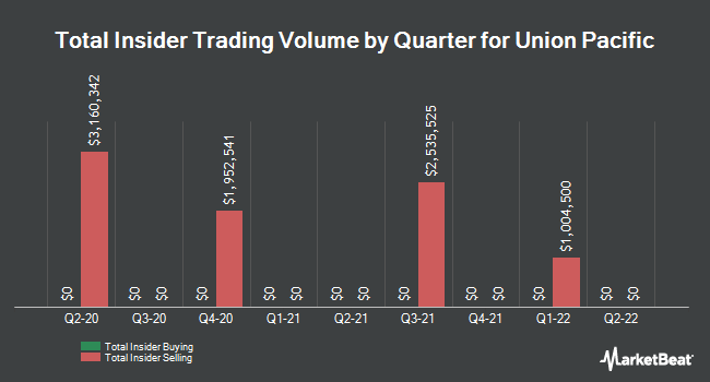 Insider Trades by Quarter for Union Pacific (NYSE:UNP)