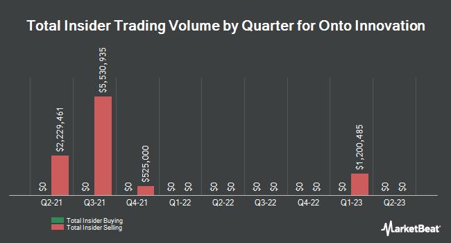 Insider Trades by Quarter for Nanometrics (NASDAQ:NANO)