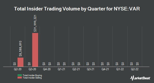 Insider Trades by Quarter for Varian Medical Systems (NYSE:VAR)