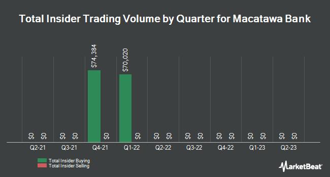 Insider Trading History for Macatawa Bank (NASDAQ:MCBC)