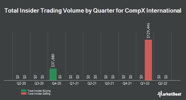 Insider Trades by Quarter for CompX International (NYSEAMERICAN:CIX)