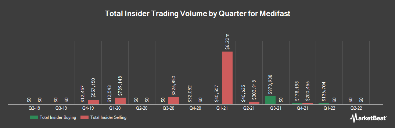 Insider Trading History for Medifast (NYSE:MED)
