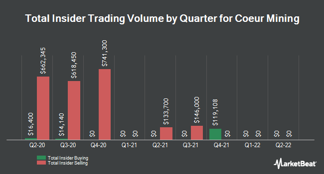Insider Trades by Quarter for Coeur Mining (NYSE:CDE)