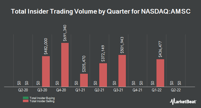 Insider Trades by Quarter for American Superconductor (NASDAQ:AMSC)
