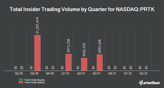 Insider Trades by Quarter for Paratek Pharmaceuticals (NASDAQ:PRTK)