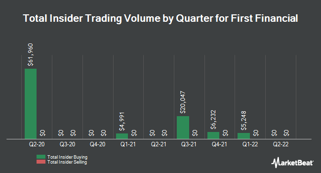 Insider Trades by Quarter for First Financial (NASDAQ:THFF)