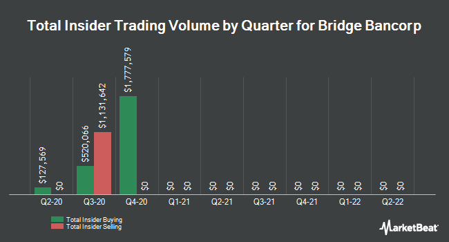 Insider Trades by Quarter for Bridge Bancorp (NASDAQ:BDGE)