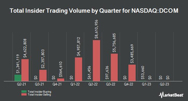 Insider Trades by Quarter for Dime Community Bancshares (NASDAQ:DCOM)