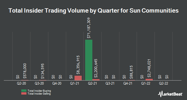 Insider Trades by Quarter for Sun Communities (NYSE:SUI)