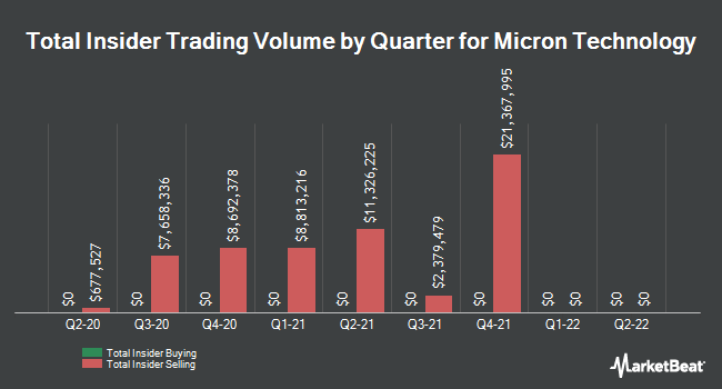 Insider Trades by Quarter for Micron Technology (NASDAQ:MU)