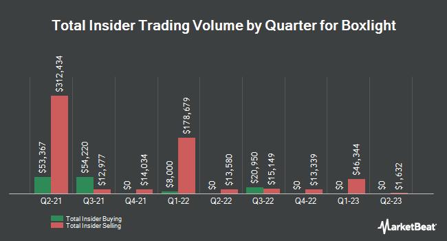 Insider Trading History for Boxlight (NASDAQ:BOXL)