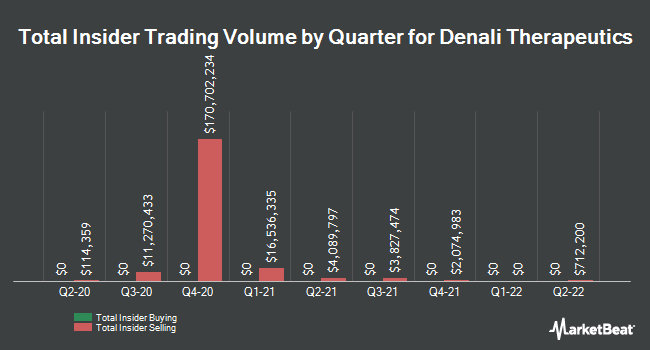 Insider Trades by Quarter for Denali Therapeutics (NASDAQ:DNLI)