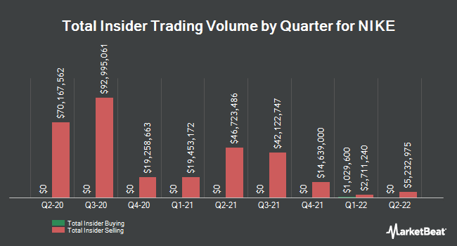 Insider Trades by Quarter for Nike (NYSE:NKE)