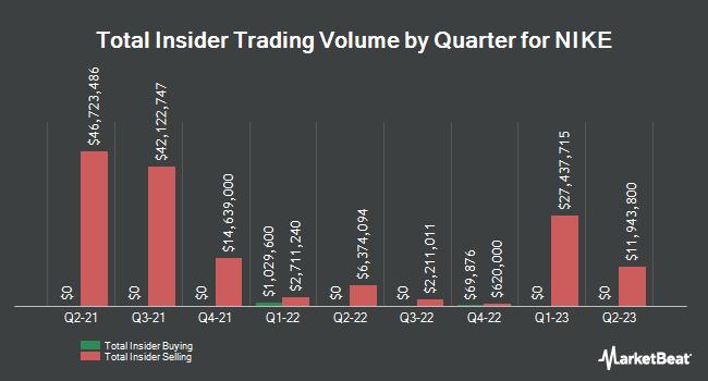 Insider Trading History for Nike (NYSE:NKE)