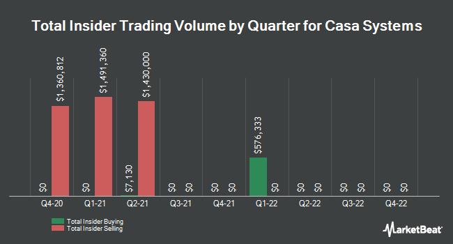 Insider Trades by Quarter for Casa Systems (NASDAQ:CASA)