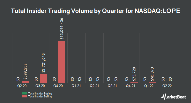 Insider Trades by Quarter for Grand Canyon Education (NASDAQ:LOPE)