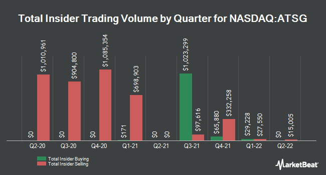 Insider Trades by Quarter for Air Transport Services Group (NASDAQ:ATSG)
