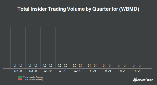 Insider Trades by Quarter for WebMD Health (NASDAQ:WBMD)