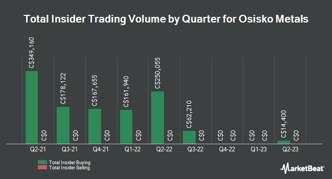 Insider Trading History for Osisko Metals (CVE:OM)