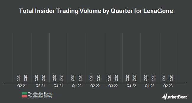 Insider Trades by Quarter for Lexagene (CVE:LXG)