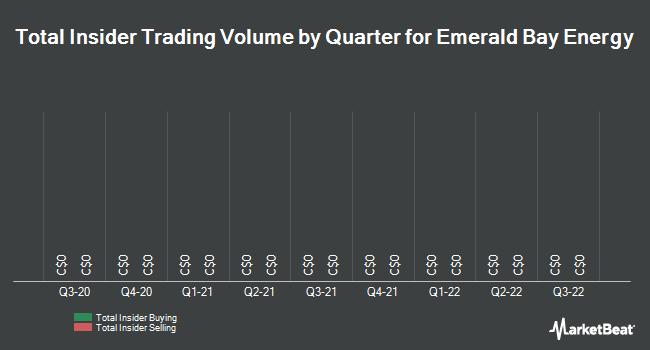 Insider Trading History for Emerald Bay Energy (CVE:EBY)