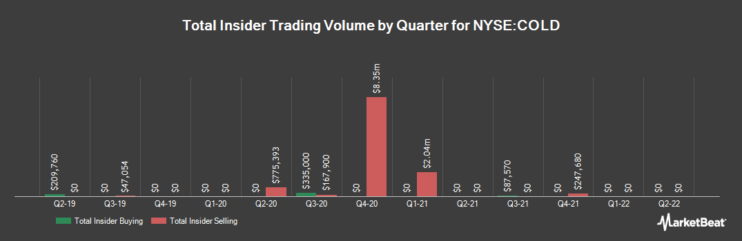 Insider Trading History for AmeriCold Realty Trust (NYSE:COLD)
