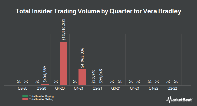 Insider Trades by Quarter for Vera Bradley (NASDAQ:VRA)