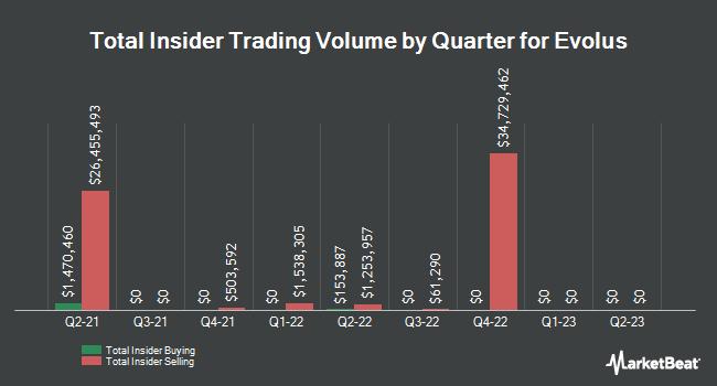 Insider Trading History for Evolus (NASDAQ:EOLS)
