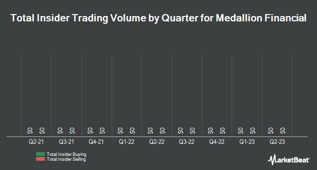 Insider Trading History for Medallion Financial (NASDAQ:MFIN)