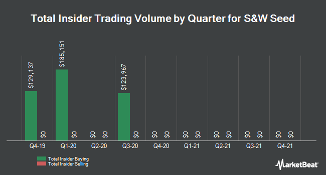 Insider Trading History for S&w Seed (NASDAQ:SANW)