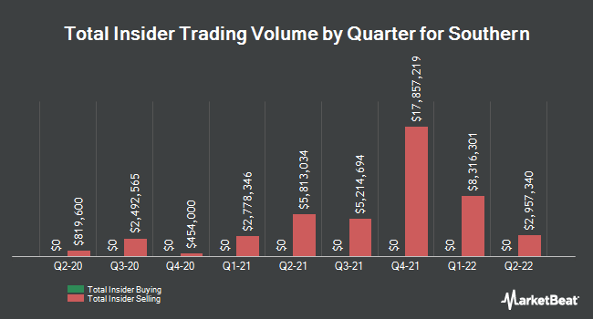 Insider Trades by Quarter for Southern (NYSE:SO)