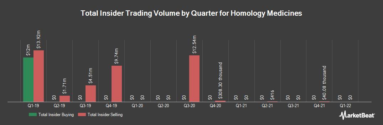 Insider Trading History for Homology Medicines (NASDAQ:FIXX)