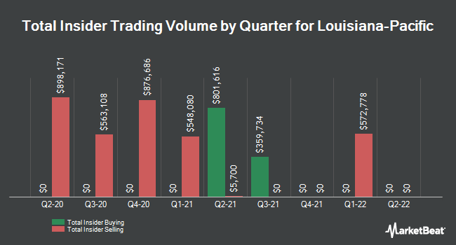 Insider Trades by Quarter for Louisiana-Pacific Corporation (NYSE:LPX)