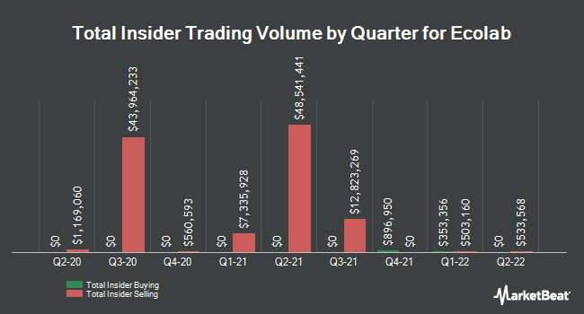 Insider Trades by Quarter for Ecolab (NYSE:ECL)