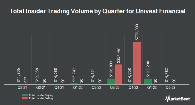 Insider Trading History for Univest Co. of Pennsylvania (NASDAQ:UVSP)