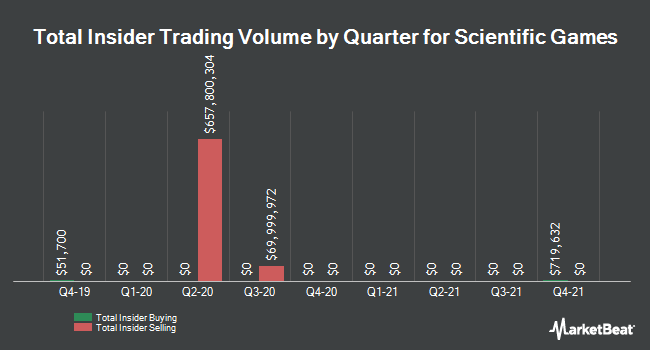 Insider Trades by Quarter for Scientific Games (NASDAQ:SGMS)