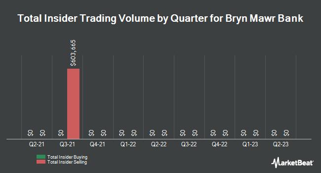 Insider Trades by Quarter for Bryn Mawr Bank (NASDAQ:BMTC)