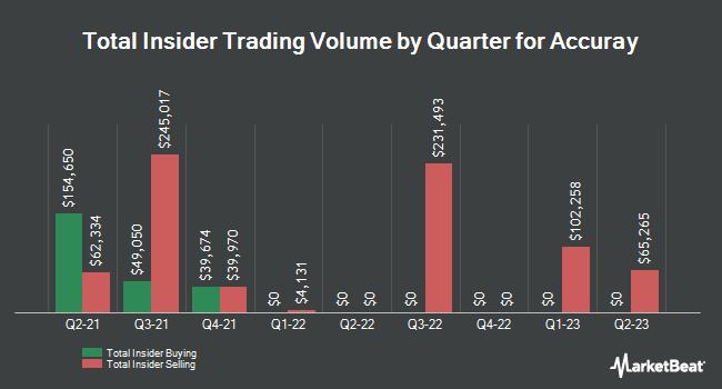 Insider Trading History for Accuray (NASDAQ:ARAY)