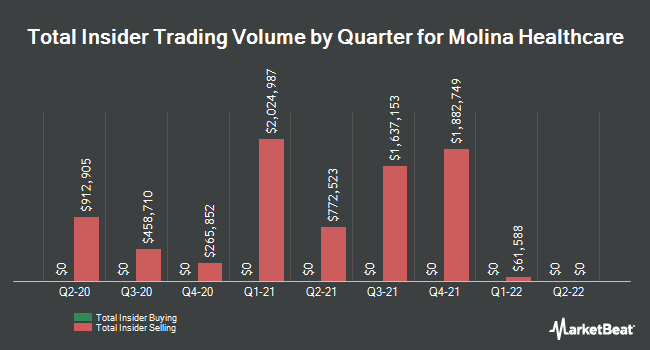 Insider Trades by Quarter for Molina Healthcare (NYSE:MOH)