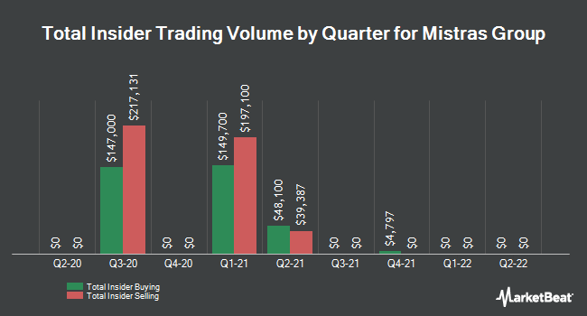 Insider Trades by Quarter for Mistras Group (NYSE:MG)