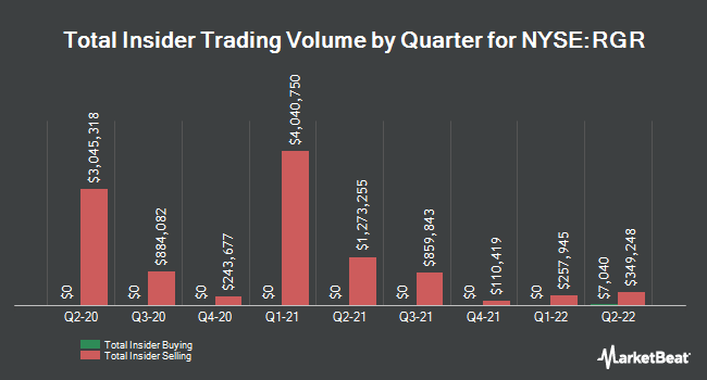 Insider Trades by Quarter for Sturm Ruger & Company Inc (NYSE:RGR)