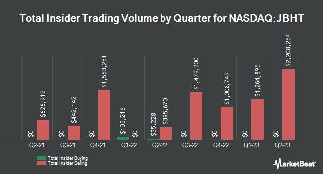 Insider Trades by Quarter for J B Hunt Transport Services (NASDAQ:JBHT)