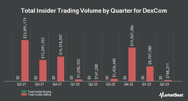 Insider Trades by Quarter for DexCom (NASDAQ:DXCM)