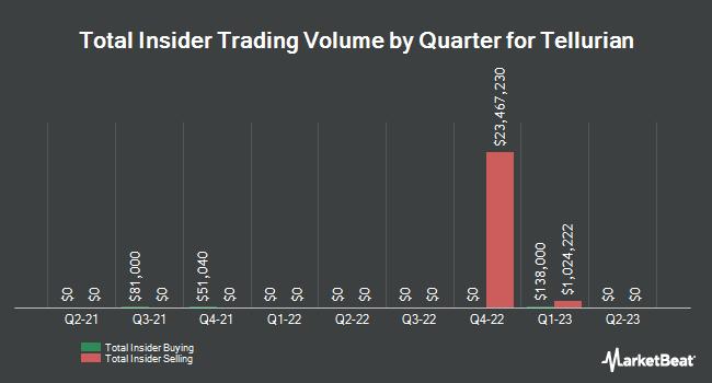 Insider Trading History for Tellurian (NASDAQ:TELL)