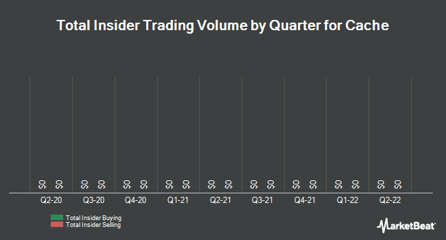 Insider Trades by Quarter for Cache (OTCMKTS:CACH)