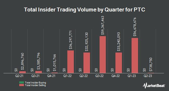 Insider Trading History for PTC (NASDAQ:PTC)