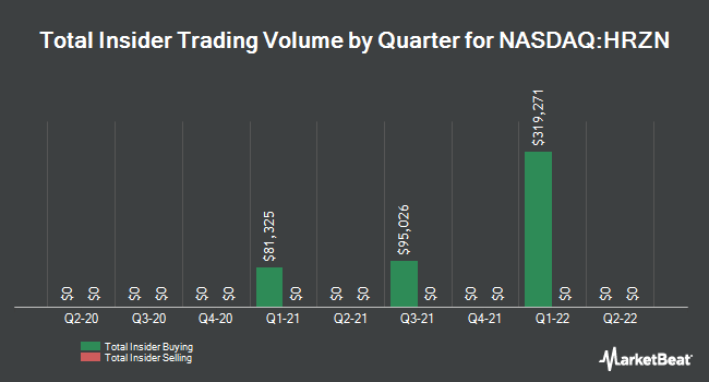 Insider Trades by Quarter for Horizon Technology Finance (NASDAQ:HRZN)